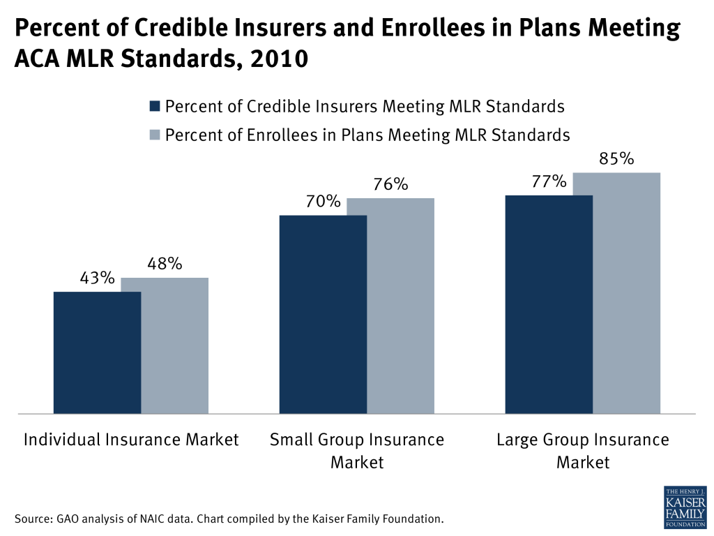 Percent of Credible Insurers and Enrollees